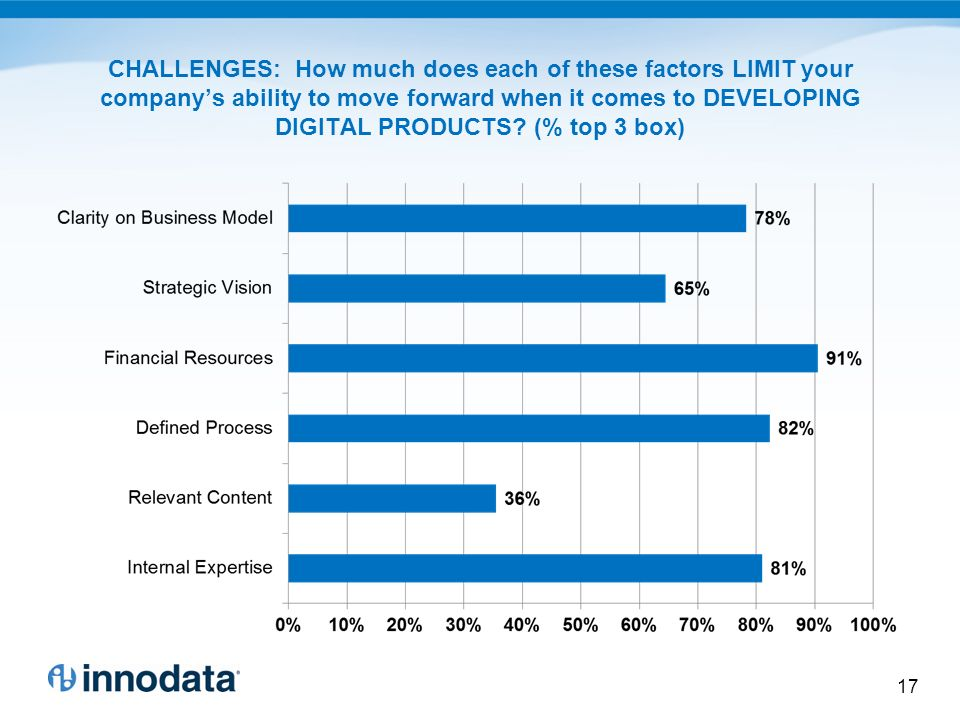 CHALLENGES: How much does each of these factors LIMIT your companys ability to move forward when it comes to DEVELOPING DIGITAL PRODUCTS.