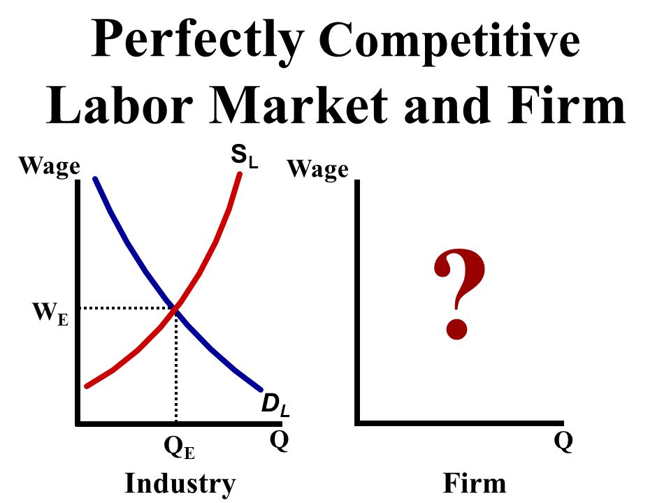 Perfectly Competitive Labor Market and Firm DLDL ? Wage Q Q QEQE WEWE IndustryFirm SLSL