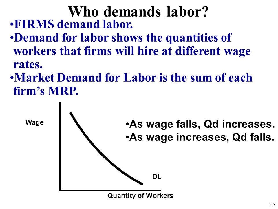 Who demands labor? FIRMS demand labor. Demand for labor shows the quantities of workers that firms will hire at different wage rates. Market Demand fo