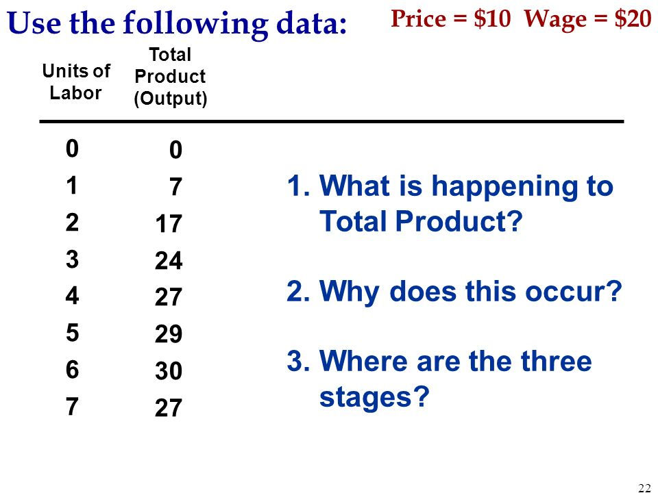 Units of Labor Total Product (Output) Use the following data: 0123456701234567 0 7 17 24 27 29 30 27 1.What is happening to Total Product? 2.Why does