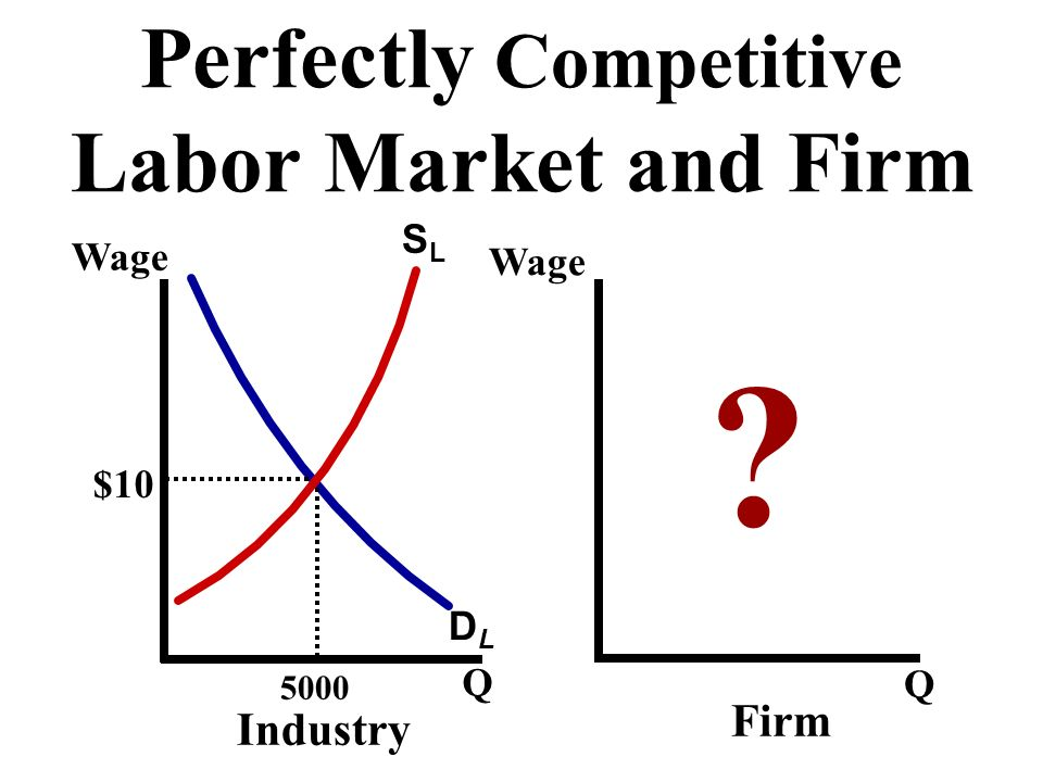 Perfectly Competitive Labor Market and Firm SLSL DLDL ? Wage Q Q 5000 $10 Industry Firm
