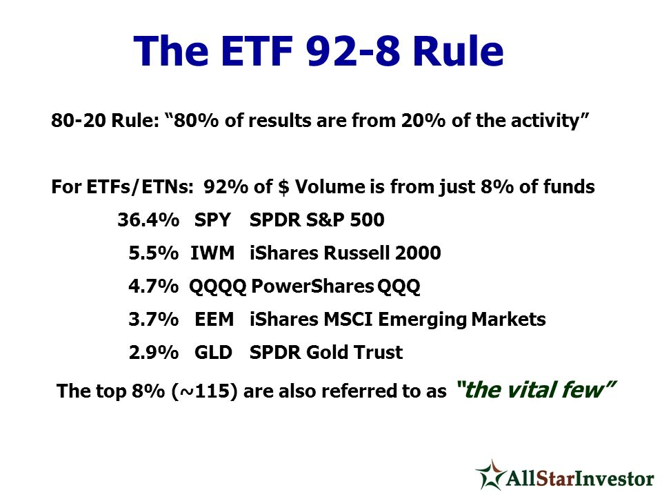 The ETF 92-8 Rule 80-20 Rule: 80% of results are from 20% of the activity For ETFs/ETNs: 92% of $ Volume is from just 8% of funds 36.4% SPYSPDR S&P 50