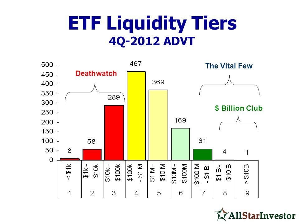 ETF Liquidity Tiers 4Q-2012 ADVT Deathwatch $ Billion Club The Vital Few