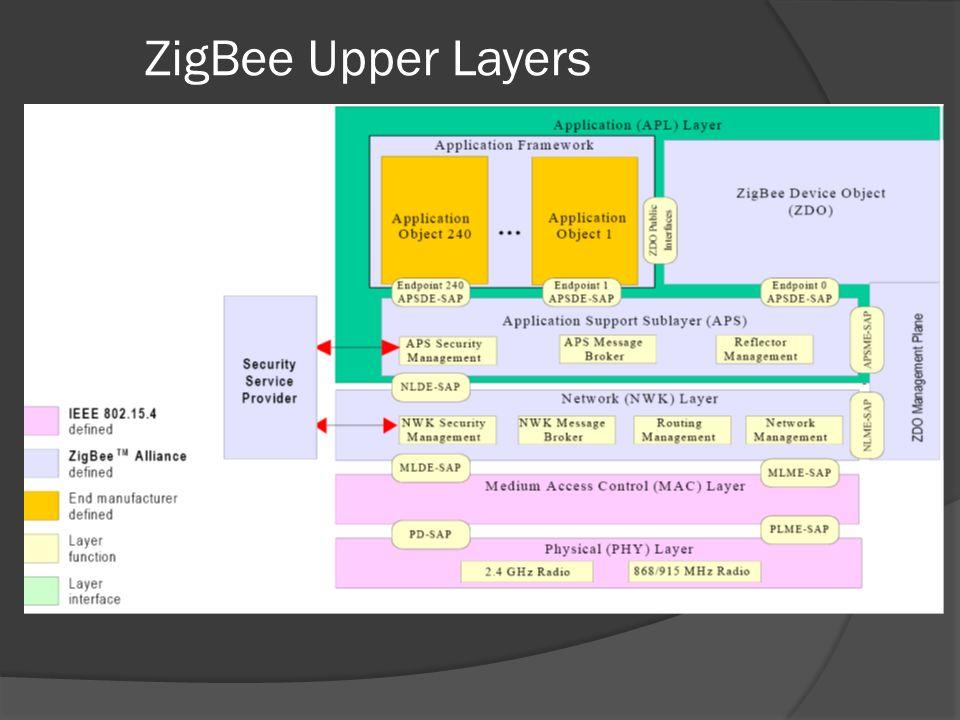 ZigBee Upper Layers From www.zigbee.org