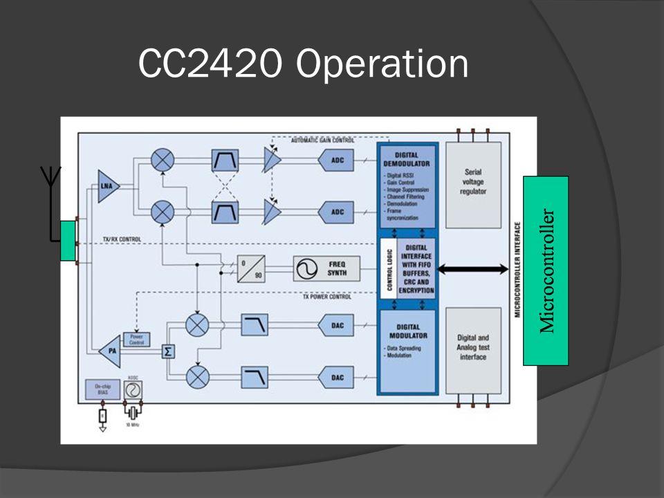 CC2420 Operation
