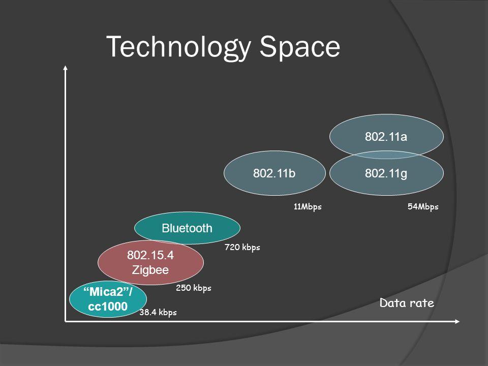 Technology Space Data rate 802.11a 802.11g802.11b Bluetooth 802.15.4 Zigbee Mica2/ cc1000 54Mbps11Mbps 720 kbps 250 kbps 38.4 kbps