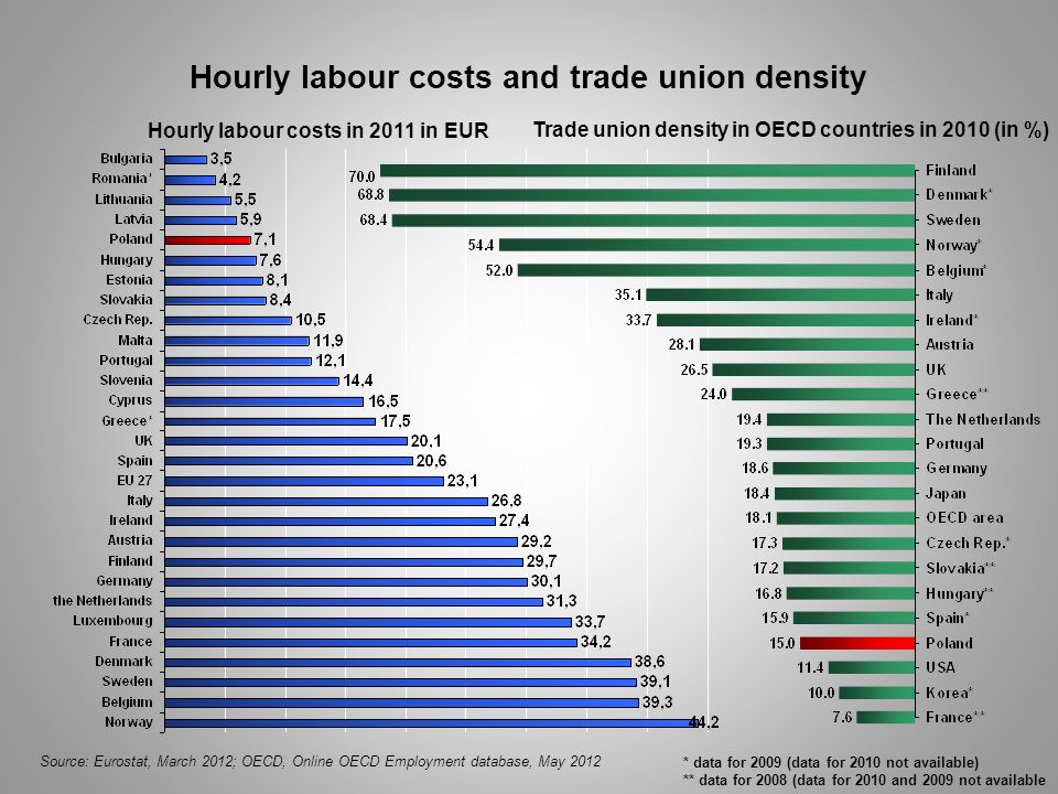 Hourly labour costs and trade union density Source: Eurostat, March 2012; OECD, Online OECD Employment database, May 2012 * data for 2009 (data for 20