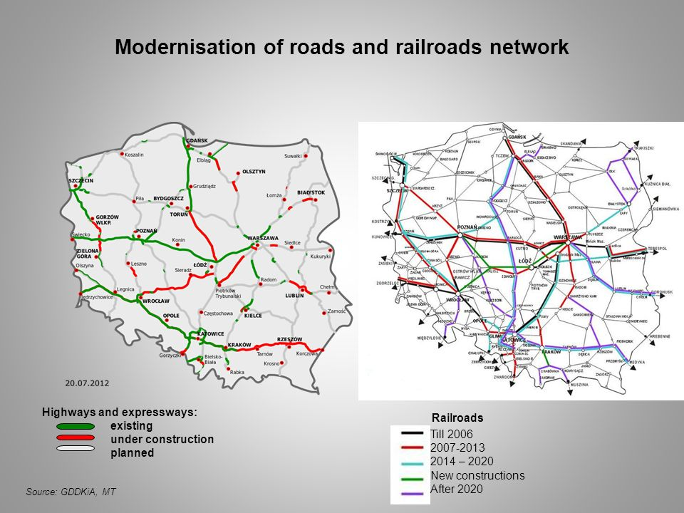 Modernisation of roads and railroads network Source: GDDKiA, MT Till 2006 2007-2013 2014 – 2020 New constructions After 2020 Railroads Highways and ex