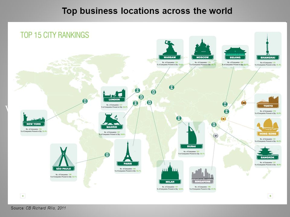 Top business locations across the world Warsaw Ranked #12 Among Top Business Locations Across the World Source: CB Richard Rllis, 2011
