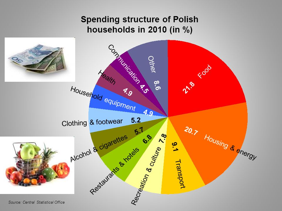 Spending structure of Polish households in 2010 (in %) 21.8 Food 20.7 Housing & energy 9.1 Transport Recreation & culture 7.8 Restaurants & hotels 6.8