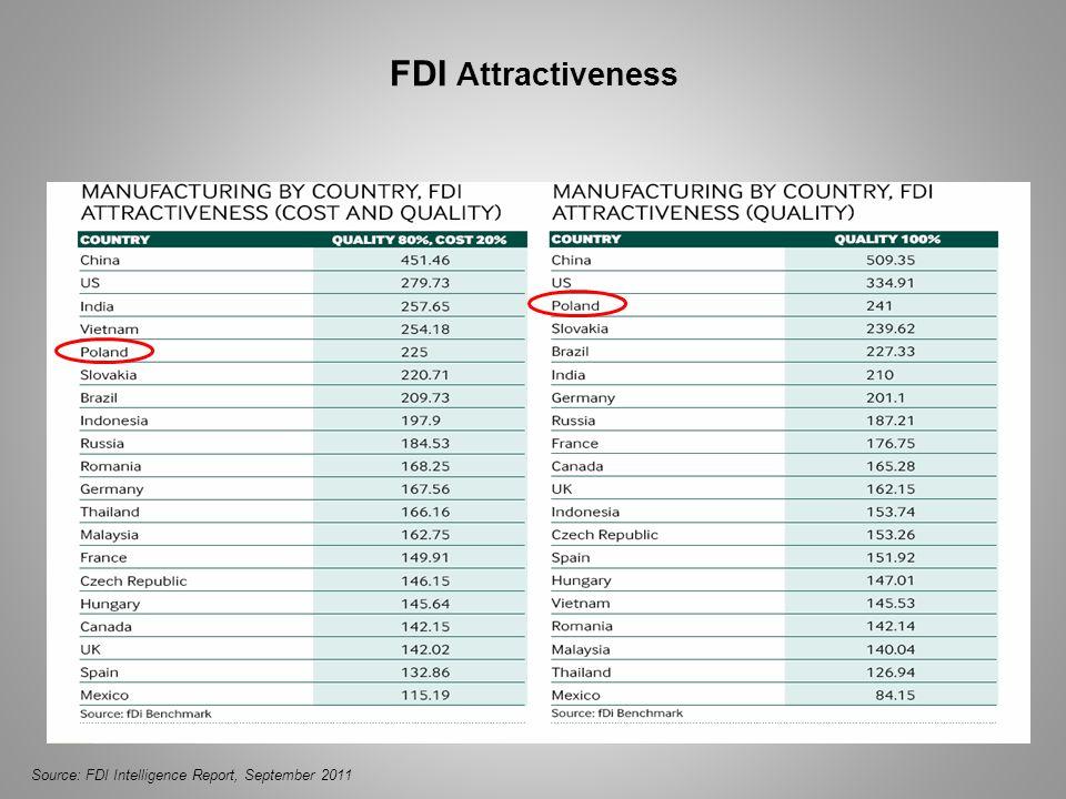 FDI Attractiveness Source: FDI Intelligence Report, September 2011
