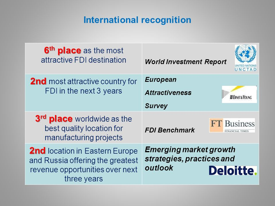 International recognition 6 th place 6 th place as the most attractive FDI destination World Investment Report 2nd 2nd most attractive country for FDI