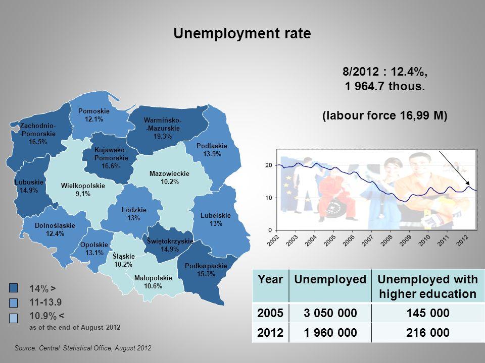 Unemployment rate Mazowieckie 10.2% Podlaskie 13.9% Lubelskie 13% Podkarpackie 15.3% Małopolskie 10.6% Śląskie 10.2% Opolskie 13.1% Dolnośląskie 12.4%