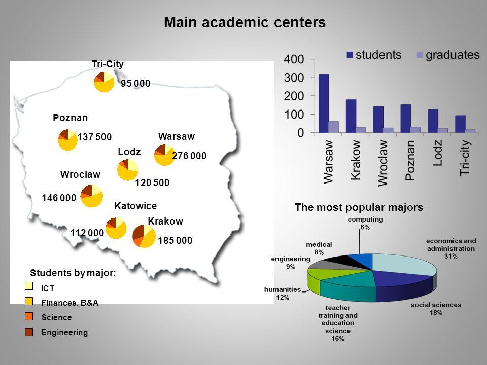 ICT Finances, B&A Science Engineering Students by major: Tri-City 95 000 Lodz 120 500 Warsaw 276 000 Poznan 137 500 Krakow 185 000 Wroclaw 146 000 Mai
