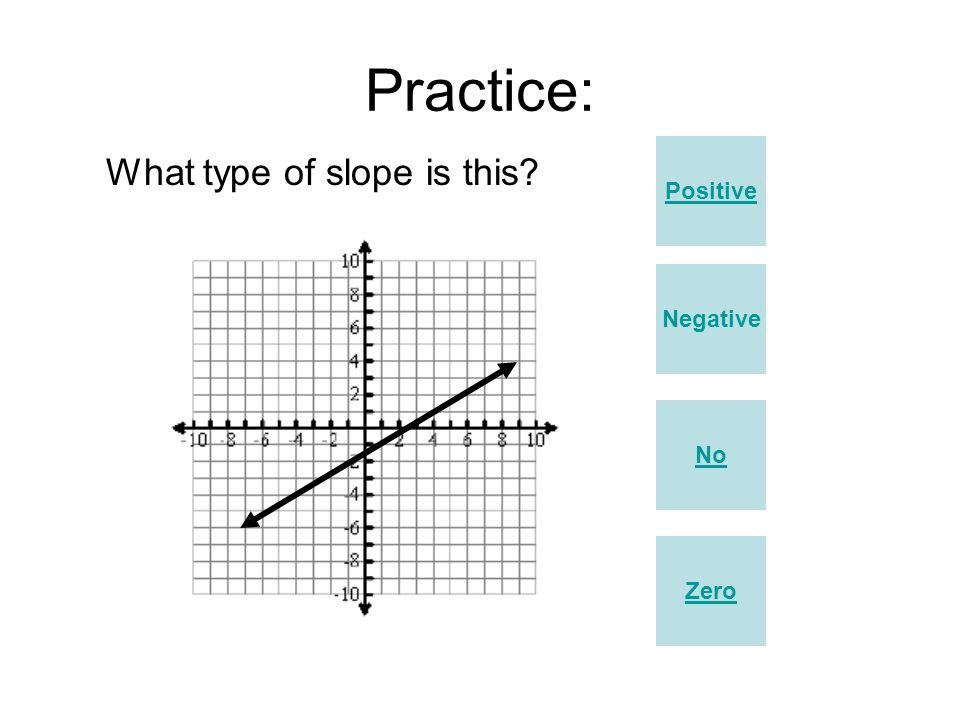 Practice: Positive Zero No Negative What type of slope is this?
