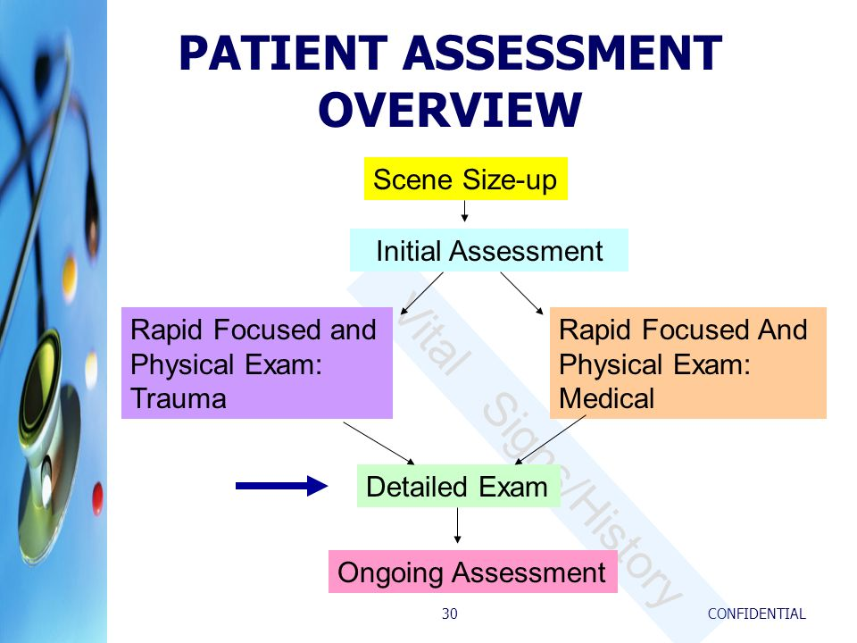 CONFIDENTIAL30 Vital Signs/History PATIENT ASSESSMENT OVERVIEW Scene Size-up Initial Assessment Rapid Focused and Physical Exam: Trauma Detailed Exam