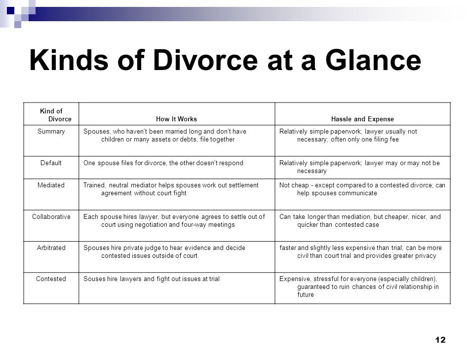 12 Kinds of Divorce at a Glance Kind of DivorceHow It WorksHassle and Expense SummarySpouses, who haven't been married long and don't have children or