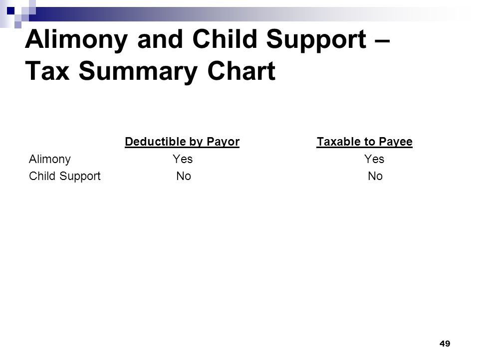 49 Alimony and Child Support – Tax Summary Chart Deductible by PayorTaxable to Payee AlimonyYesYes Child Support No No