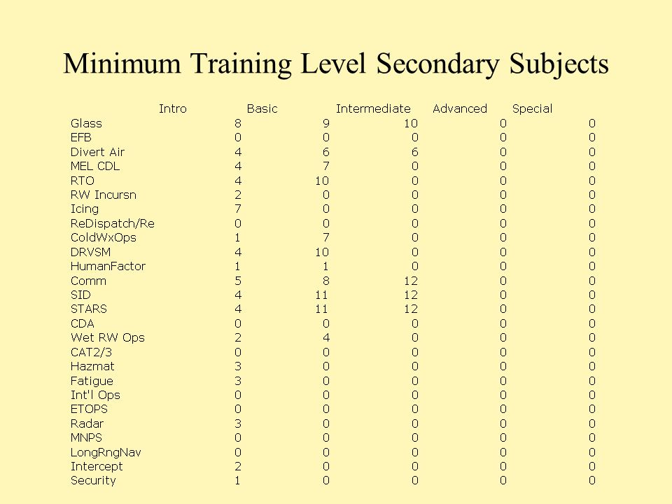 Minimum Training Level Secondary Subjects
