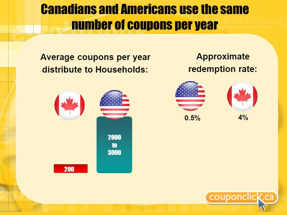 Canadians and Americans use the same number of coupons per year Average coupons per year distribute to Households: 200 2000 to 3000 Approximate redemption rate: 4% 0.5%