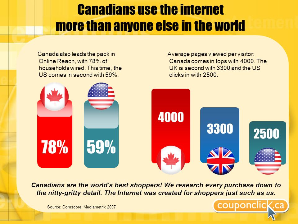 Canadians use the internet more than anyone else in the world Source: Comscore, Mediametrix 2007 Average pages viewed per visitor: Canada comes in tops with 4000.