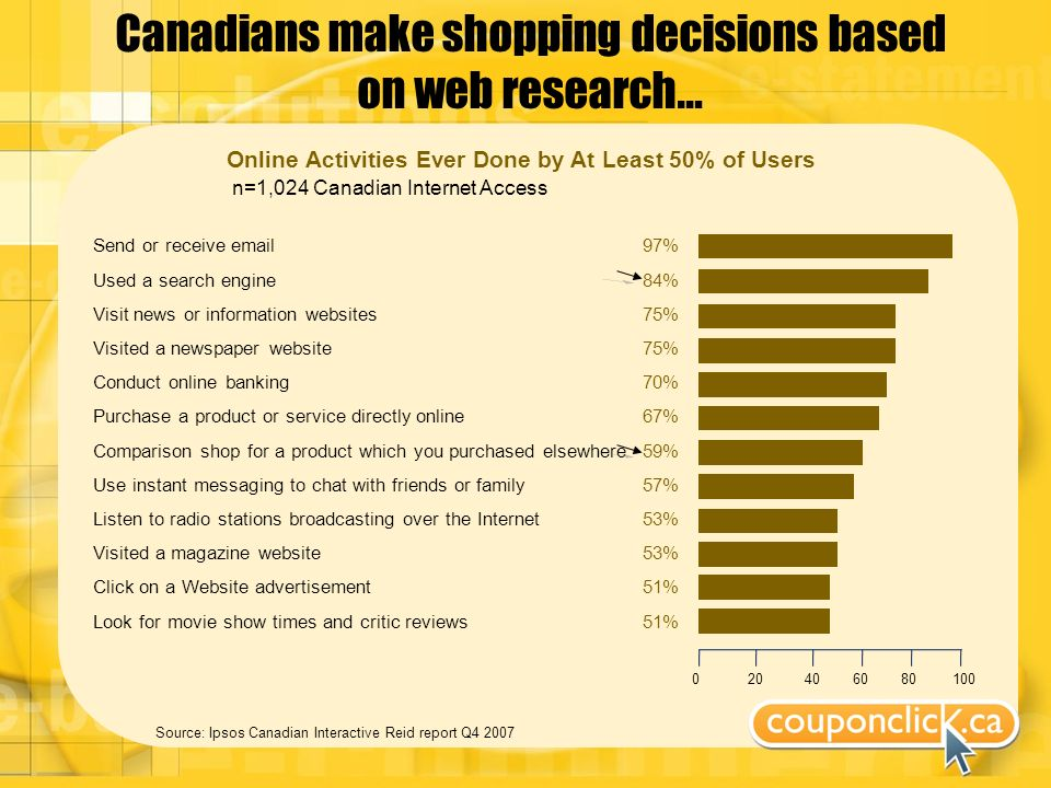 Canadians make shopping decisions based on web research… Source: Ipsos Canadian Interactive Reid report Q4 2007 Online Activities Ever Done by At Least 50% of Users n=1,024 Canadian Internet Access Send or receive email Used a search engine Visit news or information websites Visited a newspaper website Conduct online banking Purchase a product or service directly online Comparison shop for a product which you purchased elsewhere Use instant messaging to chat with friends or family Listen to radio stations broadcasting over the Internet Visited a magazine website Click on a Website advertisement Look for movie show times and critic reviews 0 20 40 60 80 100 97% 84% 75% 70% 67% 59% 57% 53% 51%