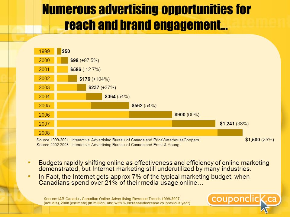 Numerous advertising opportunities for reach and brand engagement… Budgets rapidly shifting online as effectiveness and efficiency of online marketing demonstrated, but Internet marketing still underutilized by many industries.