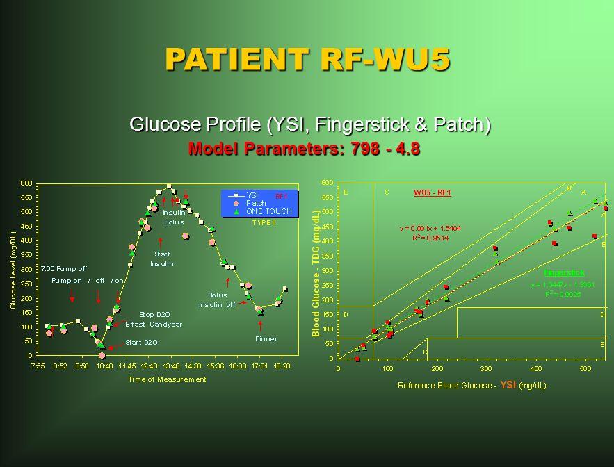 PATIENT RF-WU5 Glucose Profile (YSI, Fingerstick & Patch) Glucose Profile (YSI, Fingerstick & Patch) Model Parameters: 798 - 4.8