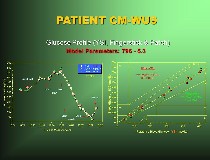 PATIENT CM-WU9 Glucose Profile (YSI, Fingerstick & Patch) Glucose Profile (YSI, Fingerstick & Patch) Model Parameters: 796 - 5.3