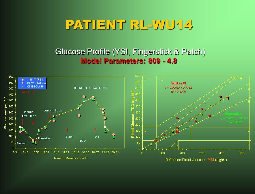 PATIENT RL-WU14 Glucose Profile (YSI, Fingerstick & Patch) Glucose Profile (YSI, Fingerstick & Patch) Model Parameters: 809 - 4.8