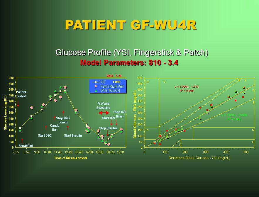 PATIENT GF-WU4R Glucose Profile (YSI, Fingerstick & Patch) Glucose Profile (YSI, Fingerstick & Patch) Model Parameters: 810 - 3.4