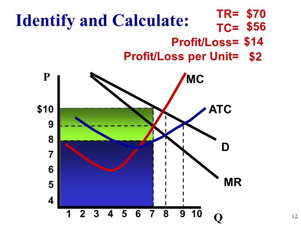D MC MR TR= TC= Profit/Loss= Profit/Loss per Unit= Identify and Calculate: $70 $14 $56 ATC $2 12 $10 9 8 7 6 5 4 1 2 3 4 5 6 7 8 9 10 Q P