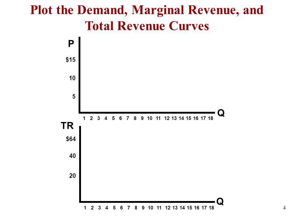 Plot the Demand, Marginal Revenue, and Total Revenue Curves 4 Q $15 10 5 $64 40 20 1 2 3 4 5 6 7 8 9 10 11 12 13 14 15 16 17 18 Q TR P