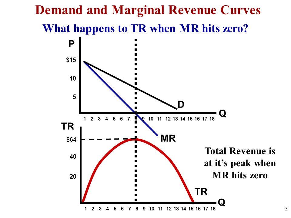 Q $15 10 5 $64 40 20 TR D 1 2 3 4 5 6 7 8 9 10 11 12 13 14 15 16 17 18 Q MR Demand and Marginal Revenue Curves What happens to TR when MR hits zero? T
