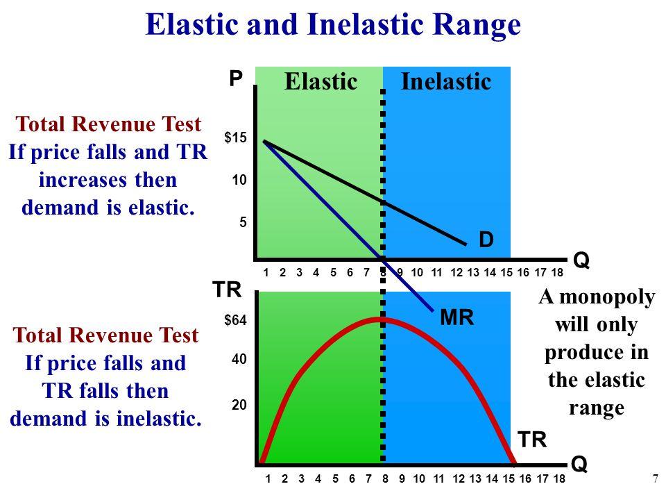 Elastic and Inelastic Range 7 Q $15 10 5 $64 40 20 TR D 1 2 3 4 5 6 7 8 9 10 11 12 13 14 15 16 17 18 Q MR P TR Total Revenue Test If price falls and T