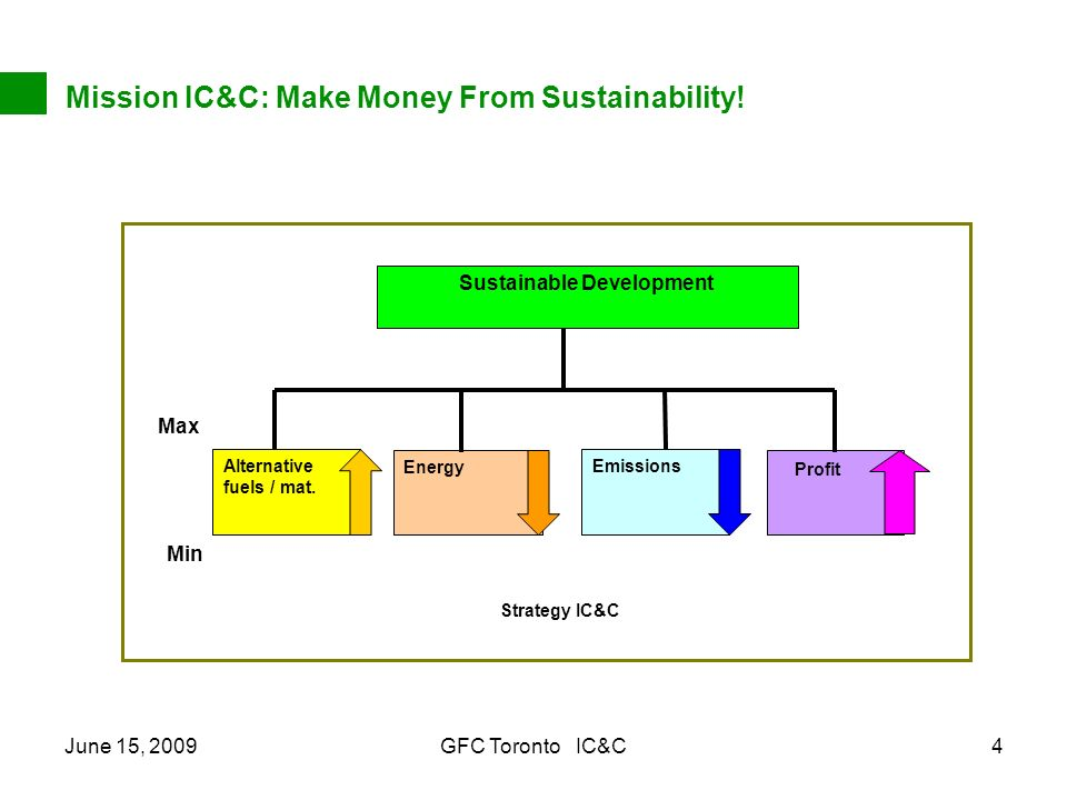 June 15, 2009GFC Toronto IC&C4 Mission IC&C: Make Money From Sustainability! Sustainable Development Strategy IC&C Energy EmissionsAlternative fuels /