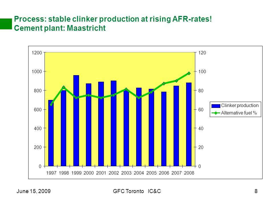 June 15, 2009GFC Toronto IC&C8 Process: stable clinker production at rising AFR-rates! Cement plant: Maastricht 0 200 400 600 800 1000 1200 1997199819