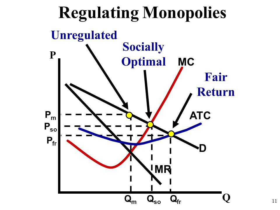 D MR MC ATC 11 Q P Regulating Monopolies PmPm QmQm P so Q so Unregulated P fr Q fr Socially Optimal Fair Return
