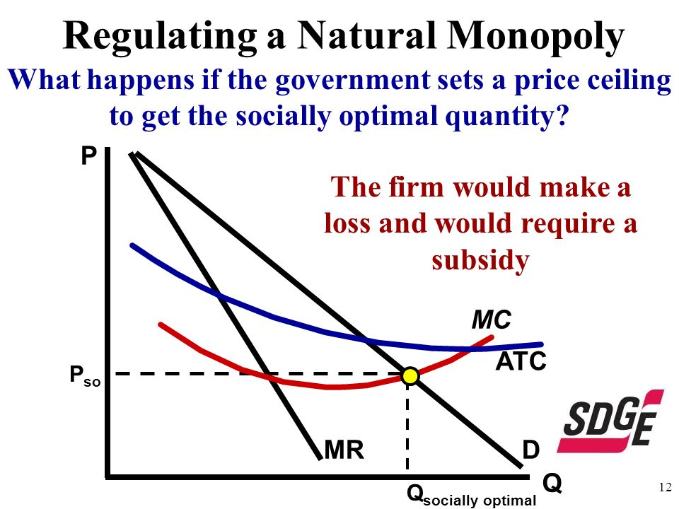 Q DMR MC ATC P Regulating a Natural Monopoly 12 Q socially optimal What happens if the government sets a price ceiling to get the socially optimal qua