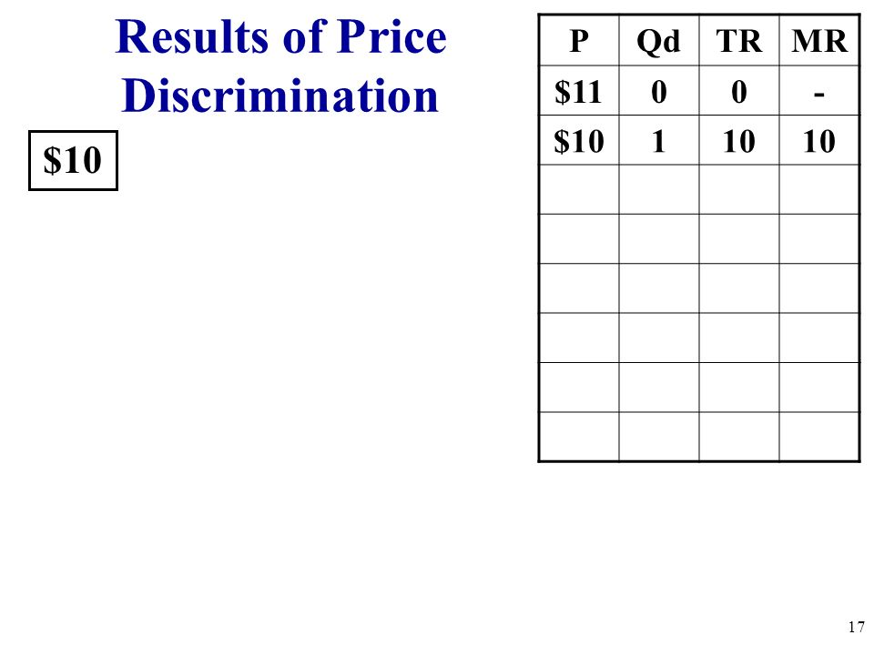 $10 PQdTRMR $1100- $10110 Results of Price Discrimination 17
