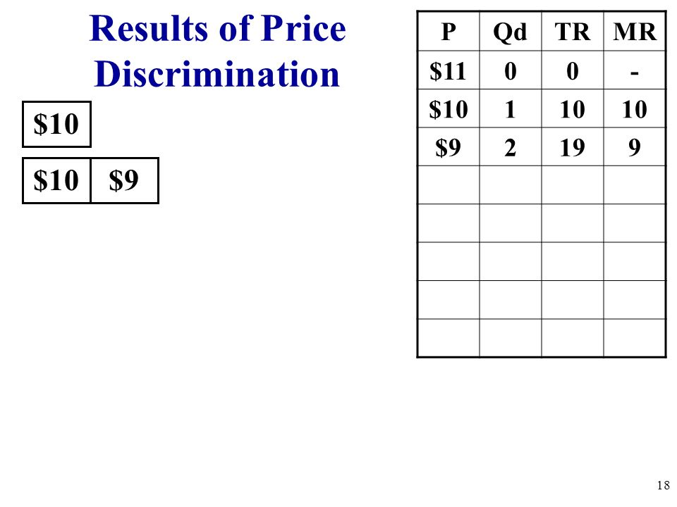 $10 PQdTRMR $1100- $10110 $92199 $10$9 Results of Price Discrimination 18