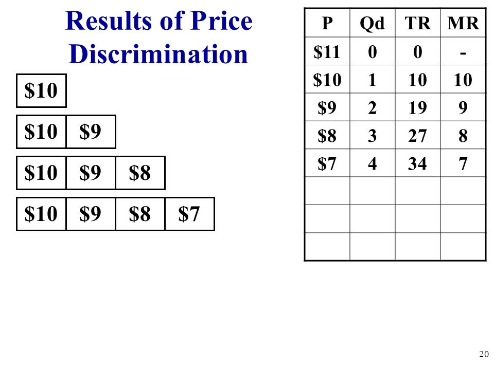$10 PQdTRMR $1100- $10110 $92199 $83278 $74347 $10$9 $10$9$8 $10$9$8$7 Results of Price Discrimination 20