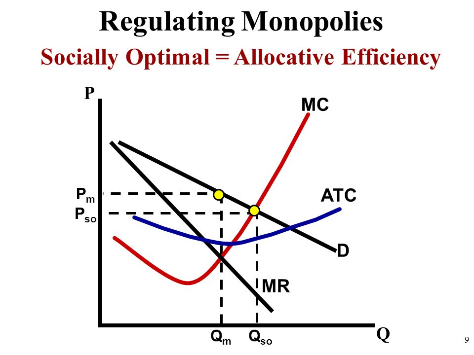 D MR MC ATC 9 Q P Regulating Monopolies Price Ceiling at Socially Optimal PmPm QmQm P so Q so Socially Optimal = Allocative Efficiency