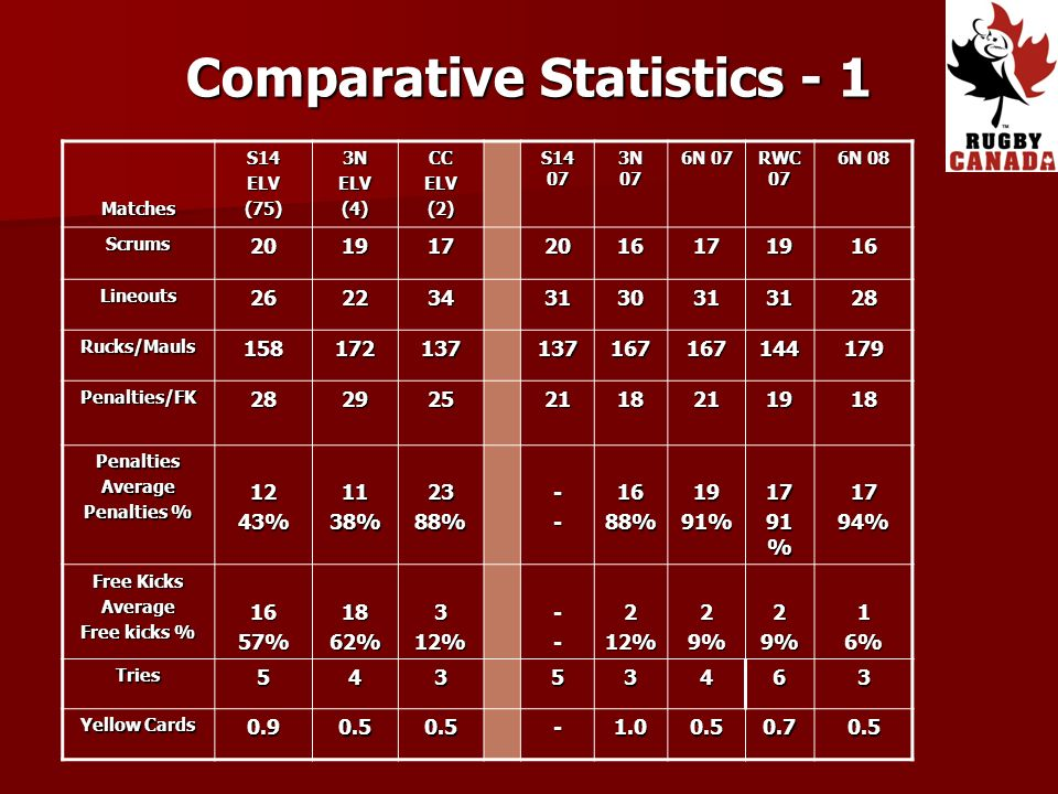 Comparative Statistics - 1 MatchesS14ELV(75)3NELV(4)CCELV(2) S14 07 3N 07 6N 07 RWC 07 6N 08 Scrums2019172016171916 Lineouts2622343130313128 Rucks/Mauls158172137137167167144179 Penalties/FK2829252118211918 PenaltiesAverage Penalties % 1243%1138%2388%--1688%1991%17 91 % 1794% Free Kicks Average Free kicks % 1657%1862%312%--212%29%29%16% Tries54353463 Yellow Cards 0.90.50.5-1.00.50.70.5