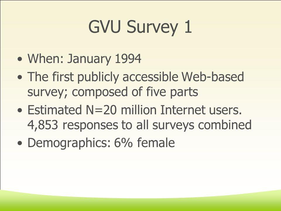 GVU Survey 7 When: 10 April 10 1997 through 10 May 1997 Estimated N=30 million.