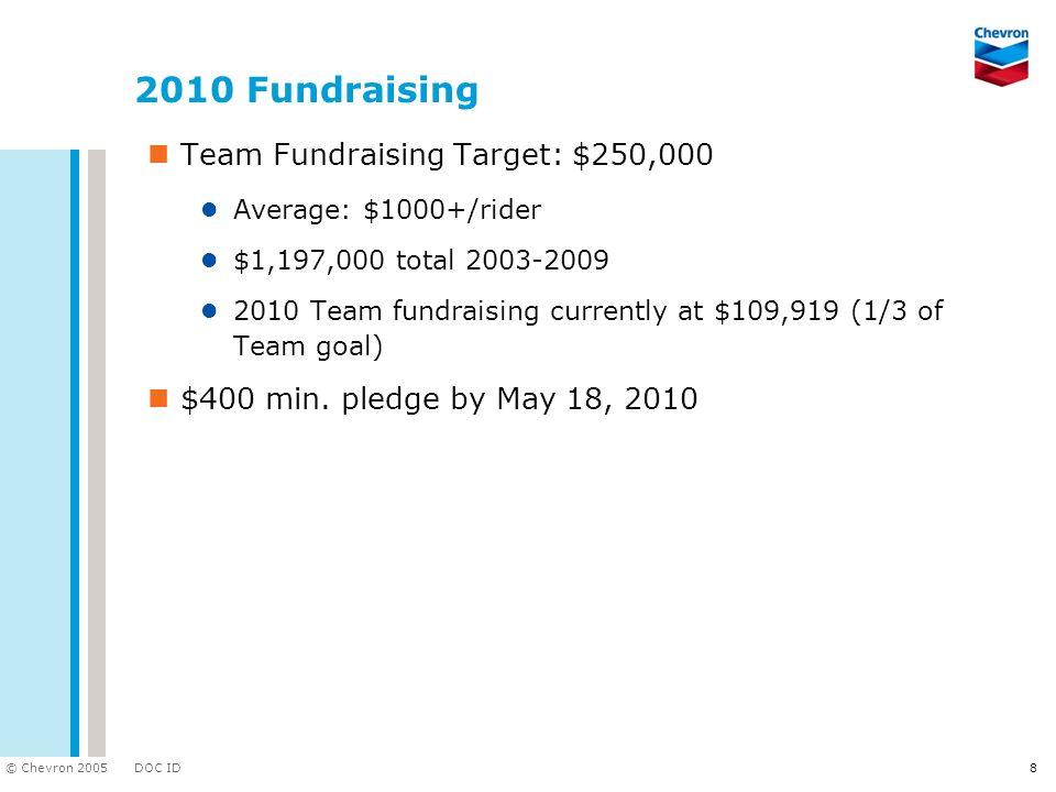 DOC ID © Chevron 2005 8 2010 Fundraising Team Fundraising Target: $250,000 Average: $1000+/rider $1,197,000 total 2003-2009 2010 Team fundraising curr