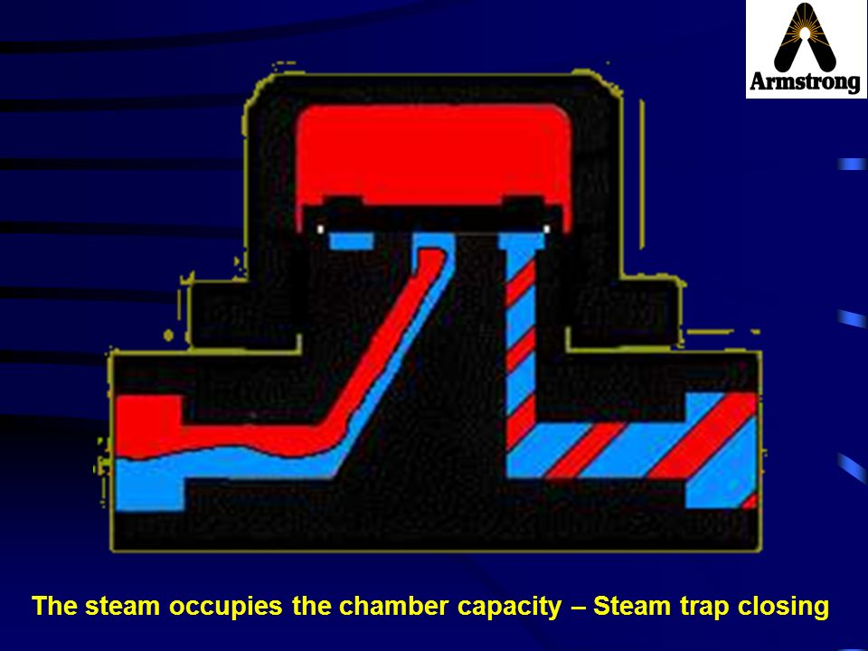 The steam occupies the chamber capacity – Steam trap closing
