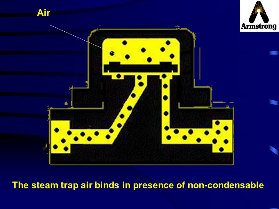 The steam trap air binds in presence of non-condensable Air