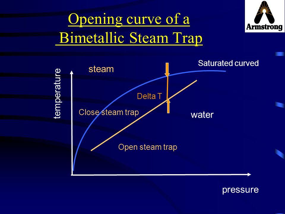Opening curve of a Bimetallic Steam Trap Delta T pressure temperature steam water Saturated curved Close steam trap Open steam trap
