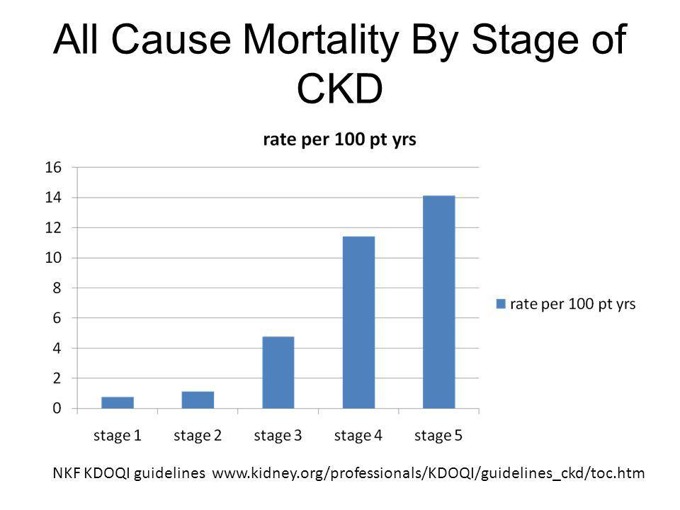 All Cause Mortality By Stage of CKD NKF KDOQI guidelines www.kidney.org/professionals/KDOQI/guidelines_ckd/toc.htm